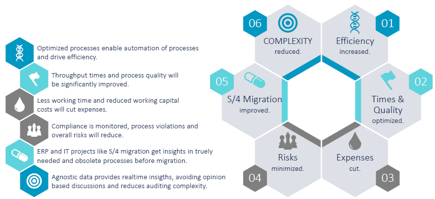 benefits-of-process-mining