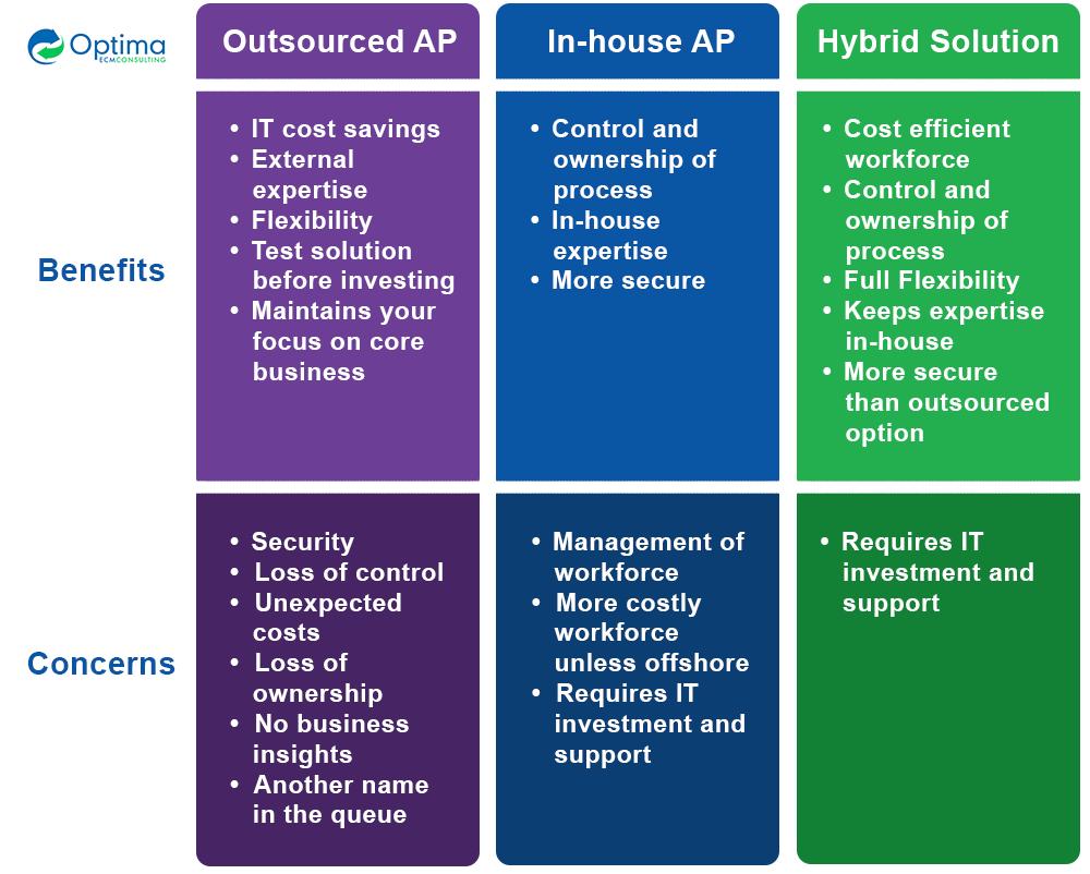 Outsourcing Automation Comparison chart