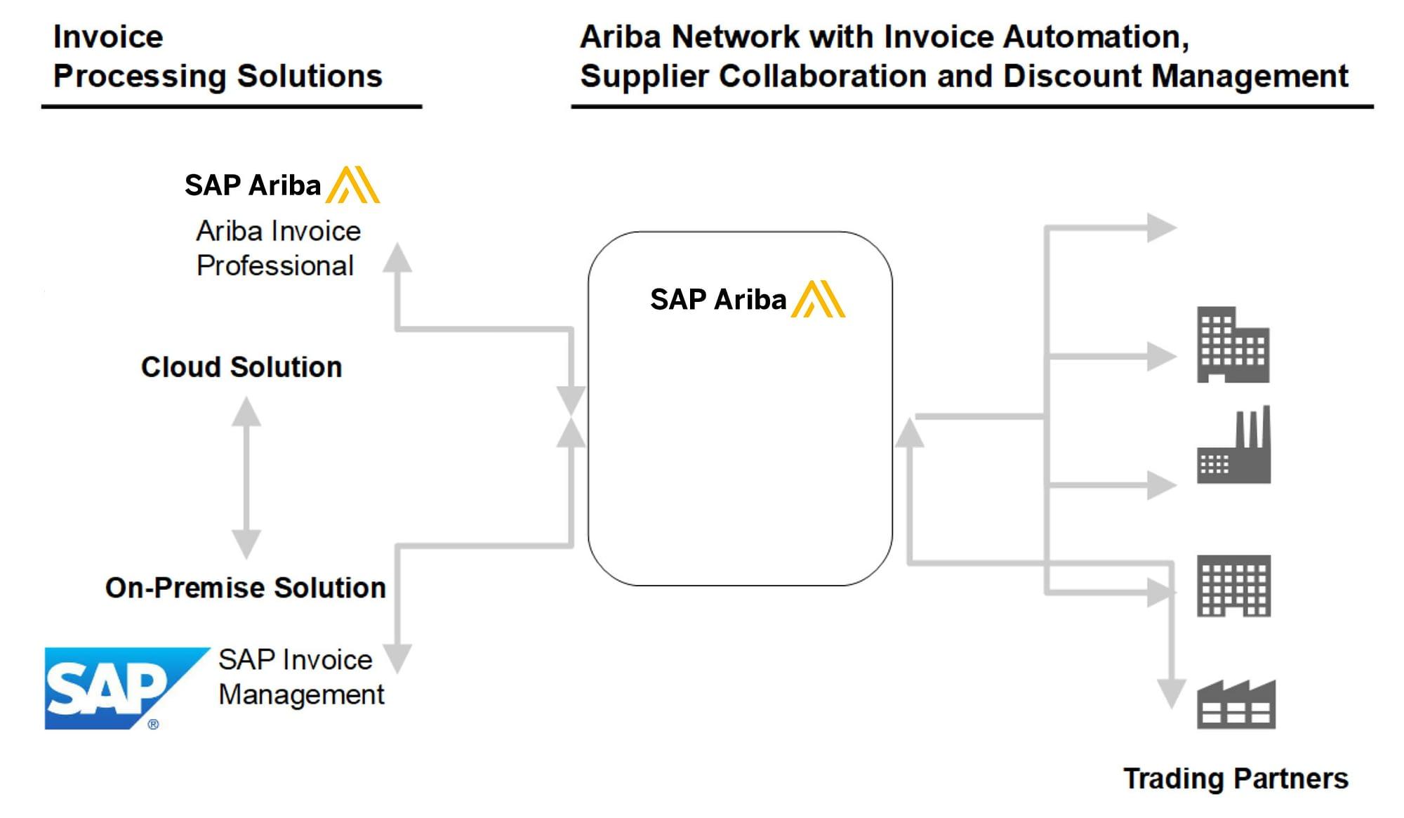 sap-ariba-invoice-automation-process