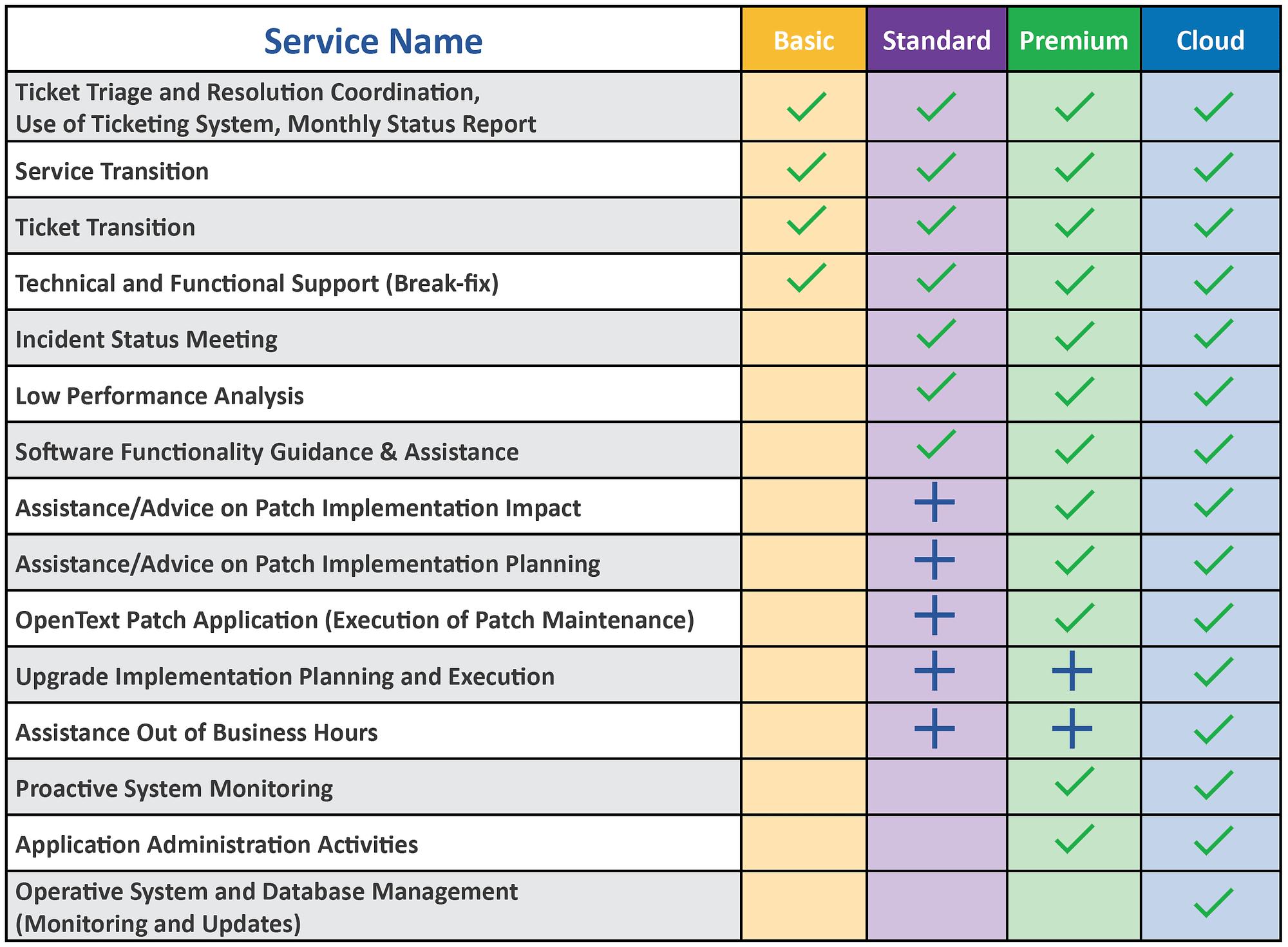 Optima TotalCare Overview Chart