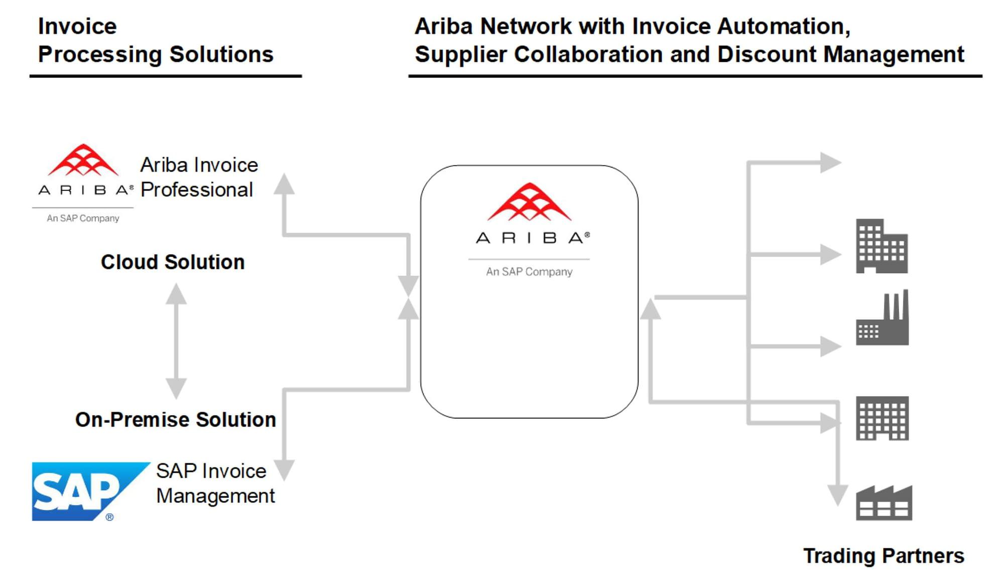 SAP Ariba Invoice Automation Process
