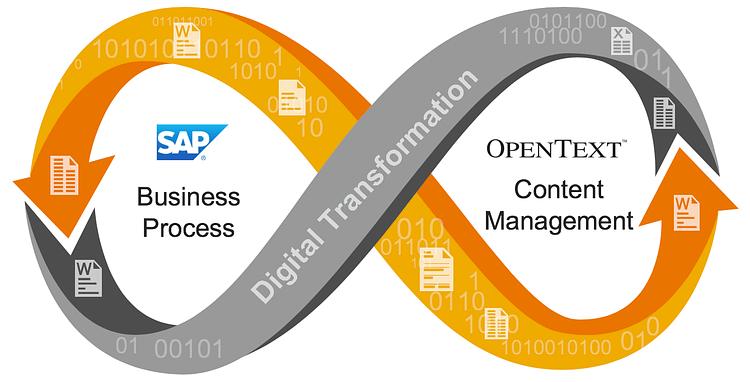 SAP and OpenText